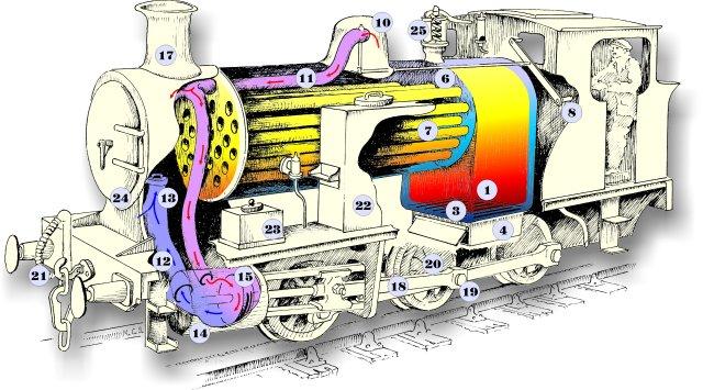 How A Loco Works | The Lakeside & Haverthwaite Railway